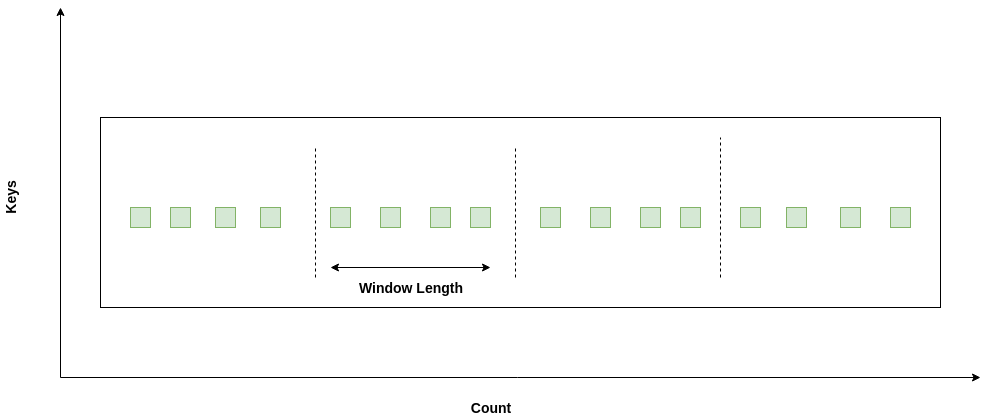 Count Based Tumbling Window
