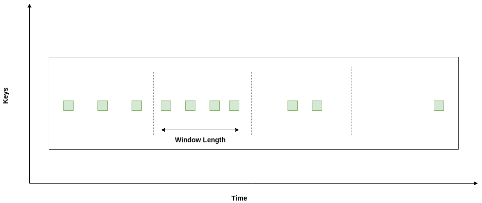 Duration Based Tumbling Window